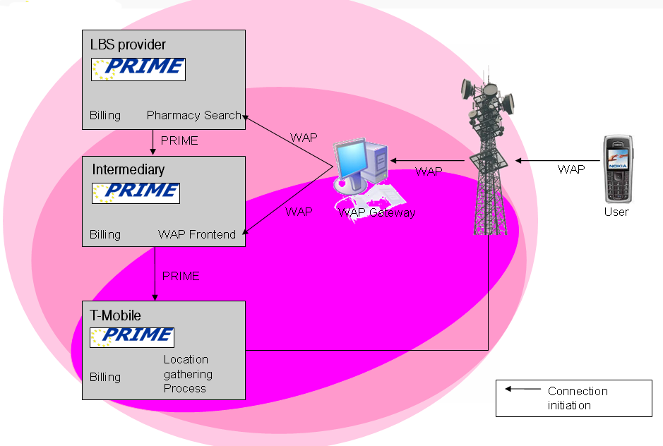 an overview of the wireless application protocol wap in mobiles