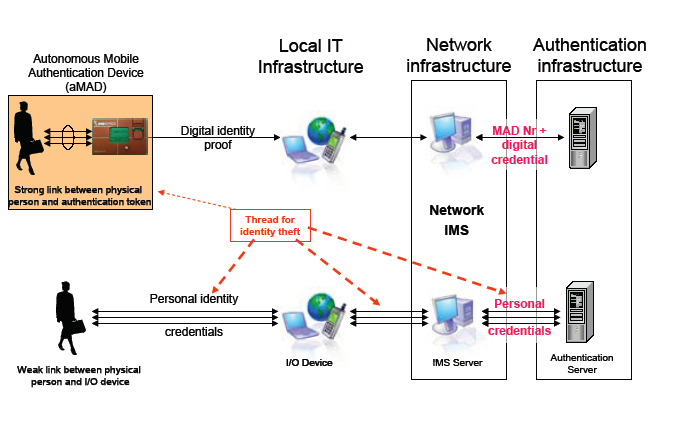 data model for identity management system pdf