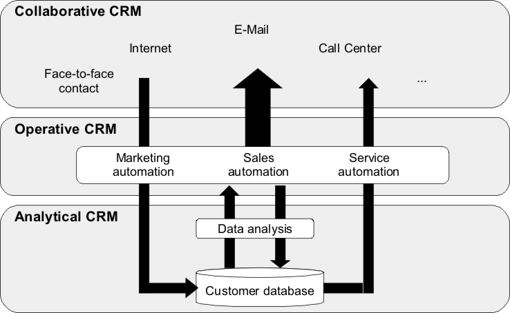 analysis of crm in media saturn holding marketing essay The social media listening center has had an roi of +281% in 5 months to generate an annual benefits of $1,596,292 as part of a wider marketing strategy and customer engagement strategy, various social approaches were taken, resulting in greater site traffic, alongside increased brand awareness.