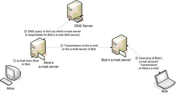 Protocol Diagram Example  U2013 Questionvoice Com