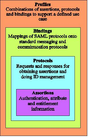 D3 8: Study on protocols with respect to identity and