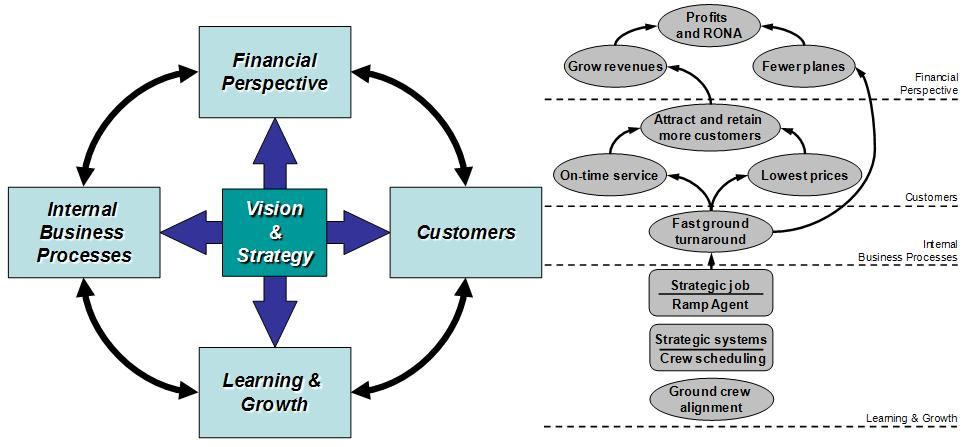relationship between kaplan and norton The relation between the balanced scorecard and financial 213 kaplan and norton (1996) outcome measurments 211 the cause and effect relationship between the four perspectives according to kaplan and norton (1996.